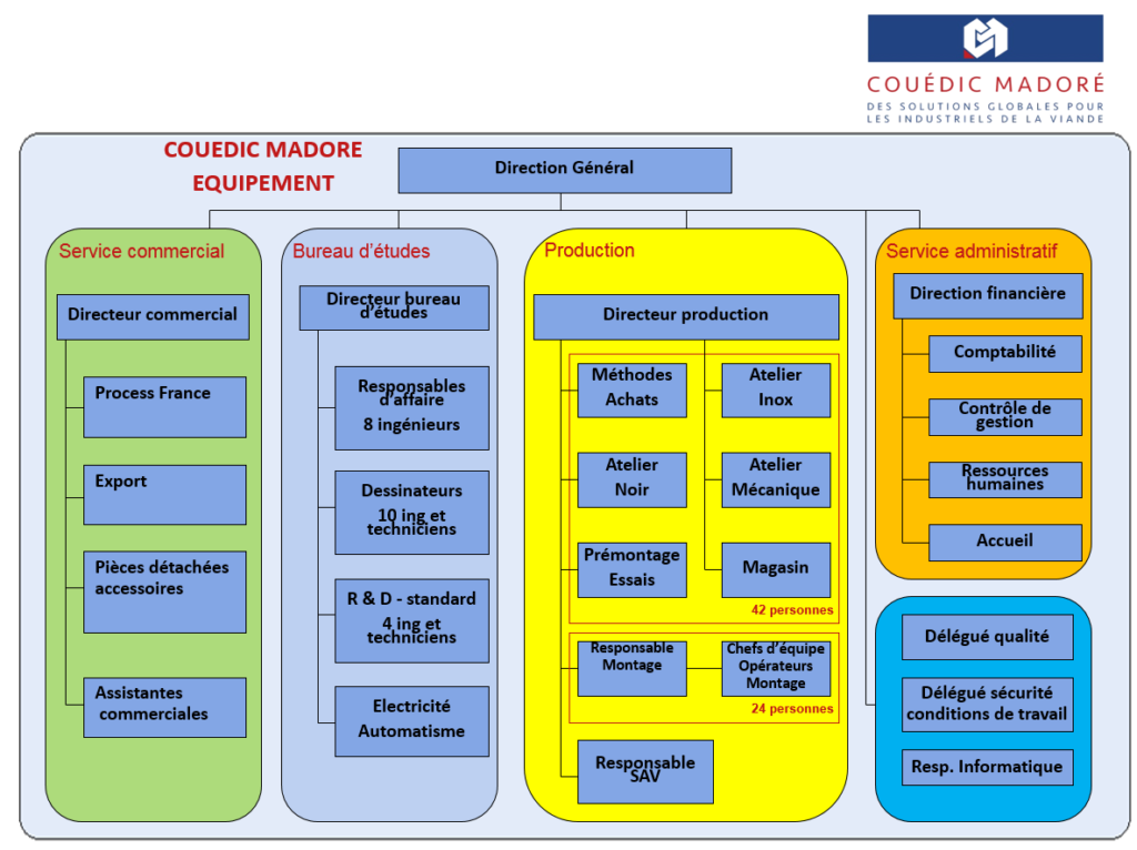 organigramme couedic madore equipement